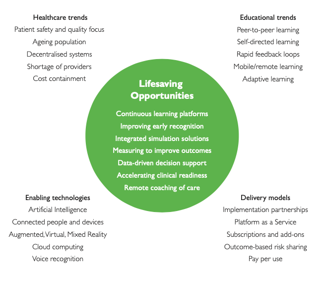 Description of Lifesaving Opportunities. Healthcare trends, Educational trends, Delivery models, Enabling technologies