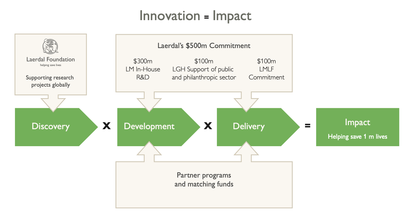 Illustration of discovery x development x Delivery = impact