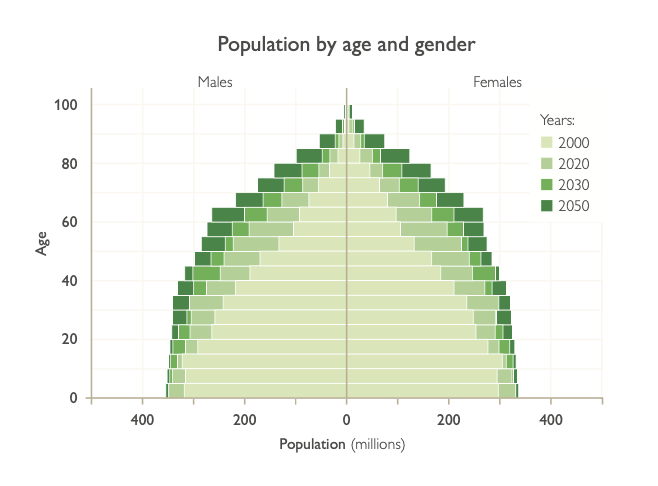 Table of population by age and gender