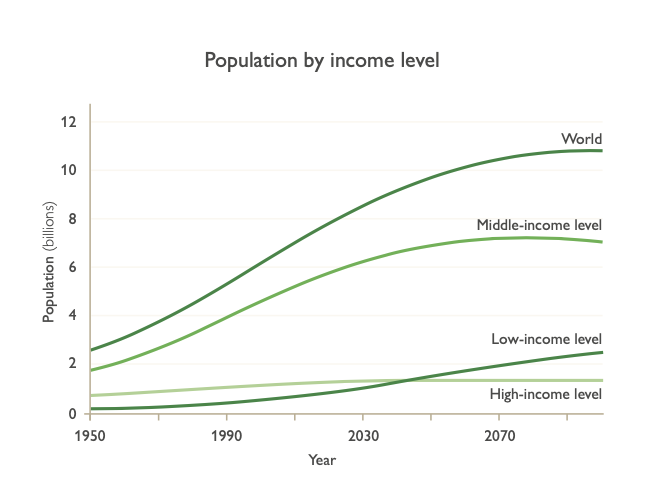Chart of population by income level