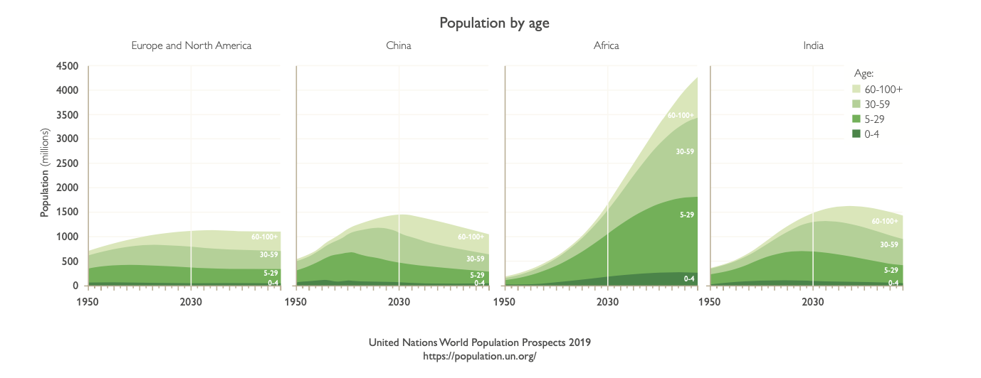 Chart of population by age